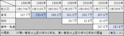日本の総人口と各種障害者数の推移