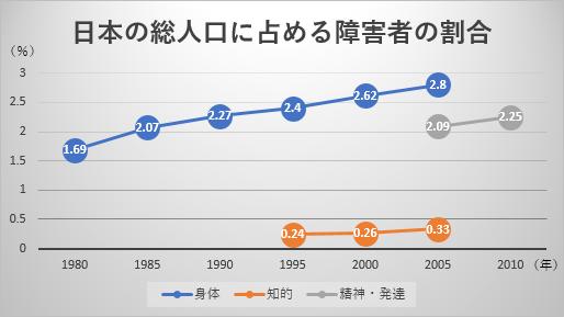 日本の総人口に占める障害者の割合